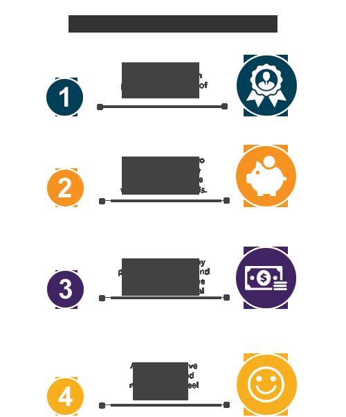 How Employee Point Programs Work