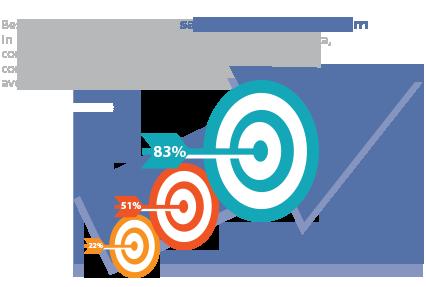 Sales Incentive Programs Results